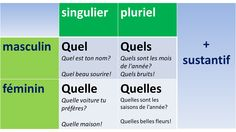 This chart describes how to use quel correctly. It even tells you if the word should be used in the feminine or masculine form. Les Adjectifs Possessifs, French Phrases, French Lessons, Teaching French, Told You So, Language, Chart, This Or That Questions, Words