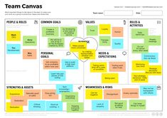 Description of Team Canvas is a facilitation format I use frequently. The Team Canvas is a variant of the Business Model Canvas. Alex Ivanov and Mitya Voloshchuk created it as a tool to reflect about teamwork and team culture. Business Canvas, Business Model Canvas Examples, Le Management, Business Management, Change Management Models, Scrum Board, Trust And Loyalty, Ms Project, Managing People