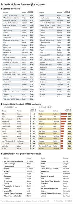 Deuda pública de los municipios españoles #economía #economics #españa #spain #estadística #statistics