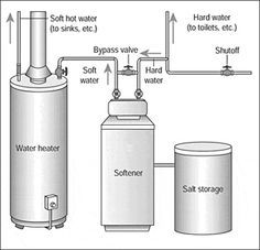 Home Water Treatment Introduction Home water treatment systems can generally be divided into three categories: Water softeners Reverse osmosis treatment systems Point of use filters