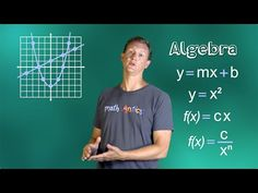 ☆ How to Graph a Line Using Slope Intro | Common Core Algebra I - YouTube