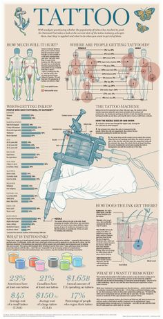 The #TattooIndustry #Infographic | thanks to @NationalPost | #NationalPost