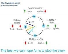 The leverage clock