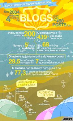 Cosméticos, Produtos de Higiene e Vestuário são os três segmentos mais populares na blogosfera brasileira. Atualmente, contamos com mais de 200 milhões de blogs nacionais.