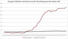HELOC, 'Home Equity Line of Credit' default rates. hmmm...