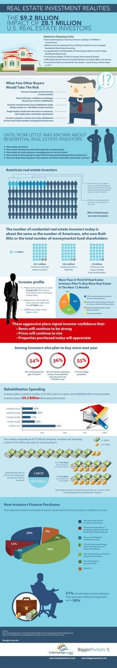 Real Estate Investment Realities: The Billion Impact Of Million U. Real Estate Investors [INFOGRAPHIC] – Infographic List How to buy a home, buying a home Us Real Estate, Real Estate Business, Real Estate Investor, Real Estate Tips, Real Estate Sales, Real Estate Marketing, Investment Group, Investment Property, Investment Advice