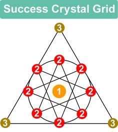Crystal Grid For Success in Business, Work and Career - Ethan Lazzerini Place your crystals into position Crystal Healing Stones, Crystal Magic, Crystal Grid, Crystals And Gemstones, Stones And Crystals, Chakras, Grid Layouts, Crystal Meanings, Book Of Shadows
