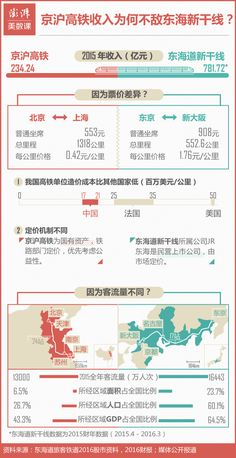 #infografic Beijing-Shanghai high-speed rail vs  Shinkansen