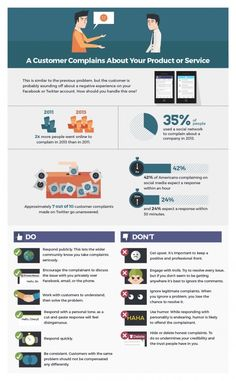 Umgang mit Kundenkritik in sozialen Medien