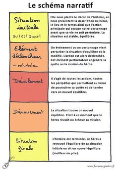 schema narratif Plus – Kindergarten Lesson Plans Narrative Writing, Writing A Book, Writing Tips, Writing Prompts, Narrative Story, Writing Activities, French Language Lessons, French Lessons, French Tips
