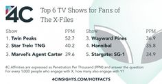 Fans of The X-Files show high affinity for Sci-Fi and Fantasy genres.