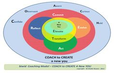 Coach To Create A New You