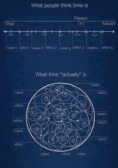 "What Time ""actually"" is, Wibbly Wobbly, Timey Whimy, Stuff."