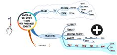 Number ONE Skill Needed to Cope with Young Onset #Dementia - #MindMap
