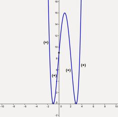 Topic for November 29, 2014: Sketching the graph of a polynomial. Please visit the website to see the details. If you have any questions, please send me an e-mail.