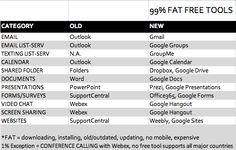99% Fat Free Tools  *FAT = downloading, installing, old/outdated, updating, no mobile, expensive