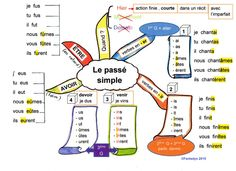 Conjugation / Simple Past French Verbs, French Grammar, French Class, French Lessons, Spanish Class, Futuro Simple, French Numbers, French Practice, French Worksheets