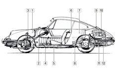 Porsche 911, уязвимости, справочники покупателя