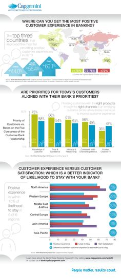 World Retail Banking Report 2013: 50% of customers willing to leave their bank | b3b