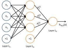 I will try not to make these posts just a replication of what is already on the web. These posts will discuss machine learning, neural…