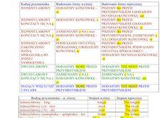 stopniowanie_przymiotnikow_71286 (1) Periodic Table, Periodic Table Chart, Periotic Table