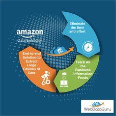 8 Best Amazon Extractor images in 2017   Amazon products, Amazon