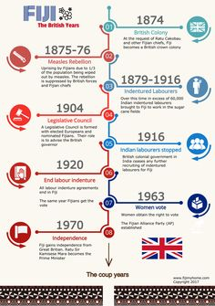Fiji The Years Of British Rule In Eight Milestones Nations History Visit Our Blog Www Fijimyhome