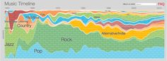 History of Music as plotted by Google [click on image to go to actual google page]