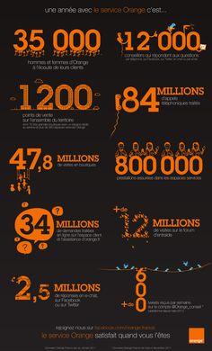 Infographie : Une année avec le service client Orange. | Flickr