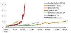 Investing In Bubbles | Zero Hedge