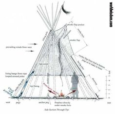 Heating and Ventilating the Tipi