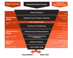Sales Methodology Customer Journey Map shows different buyer stages. Marketing Tactics, Content Marketing Strategy, Inbound Marketing, Sales And Marketing, Marketing Plan, Digital Marketing, Media Marketing, Online Marketing, Experience Map