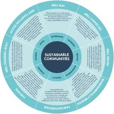 Elements for planning a Sustainable city/community. Awesome principles here. Sustainable City, Sustainable Architecture, Sustainable Design, Sustainable Schools, Architecture Diagrams, Co Housing, Sustainable Development, Economic Development, Smart City