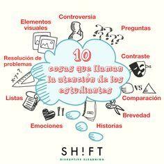 """Hola: Compartimos un interesante artículo sobre """"10 Cosas que Atraen la Atención de los Alumnos"""" Un gran saludo.  Visto en: shiftelearning.com Acceda al artículo desde: AQUÍ &nbsp…"""