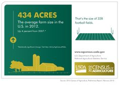 Do you know how many farms there are in the United States? 95,000 fewer than there were in 2007!