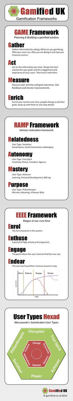 The EEEE User Journey Framework