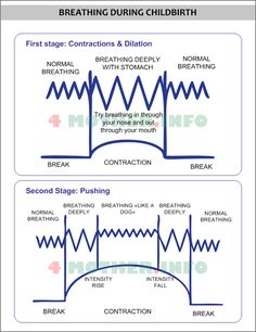 Stages of Labor and Delivery | techniques you need during first and second stage of labour your ...