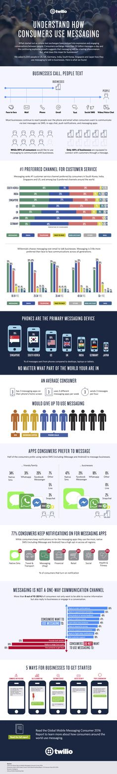 Understand How Consumers Use Messaging