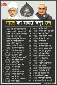 know your facts Dinner Recipes supper ideas General Knowledge Book, Gernal Knowledge, Knowledge Quotes, Ias Study Material, Gk Questions And Answers, Believe In God Quotes, Hindi Words, Hindi Quotes, India Facts
