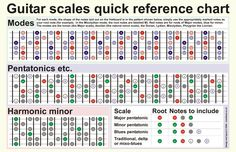 Guitar Lessons: Guitar Scale Guide