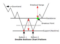stock market golden rules - Google Search