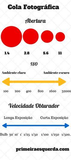 Colinha: Entendendo Abertura, ISO e Velocidade!