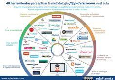 ferramentas sala de aula invertida