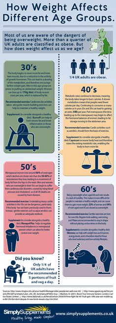 How Weight Affects Different Age Groups [Infographic]