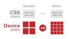 Device Pixels In Retina Displays