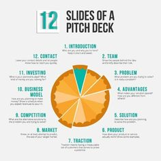 Investor pitch deck is a brief presentation, often created using PowerPoint, Keynote or Prezi, used to provide your audience with a quick…
