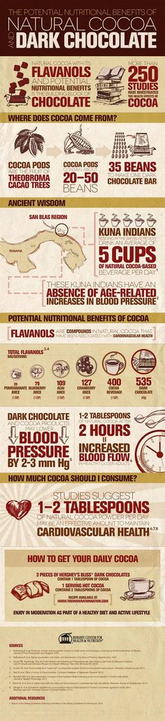 Lower Your Blood Pressure with Dark Chocolate #infographic #cocoa