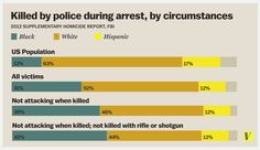 """Who dies at the hands of police?  """"the less clear it is that force was necessary, the more likely the victim is to be black"""