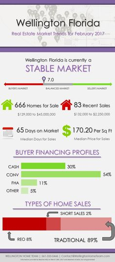 Wellington Florida is currently a STABLE MARKET, but the market is heating up and will most likely shift right back to a SELLER'S MARKET!