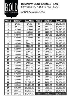Great guide for saving for a down payment! 52 week plan to saving $5,512! Bold Real Estate Group Amarillo, Texas goboldamarillo.com @goboldamarillo facebook.com/goboldamarillo Jim Pellerin More - Crafting For Ideas